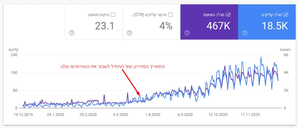 גוגל סארץ קונסול